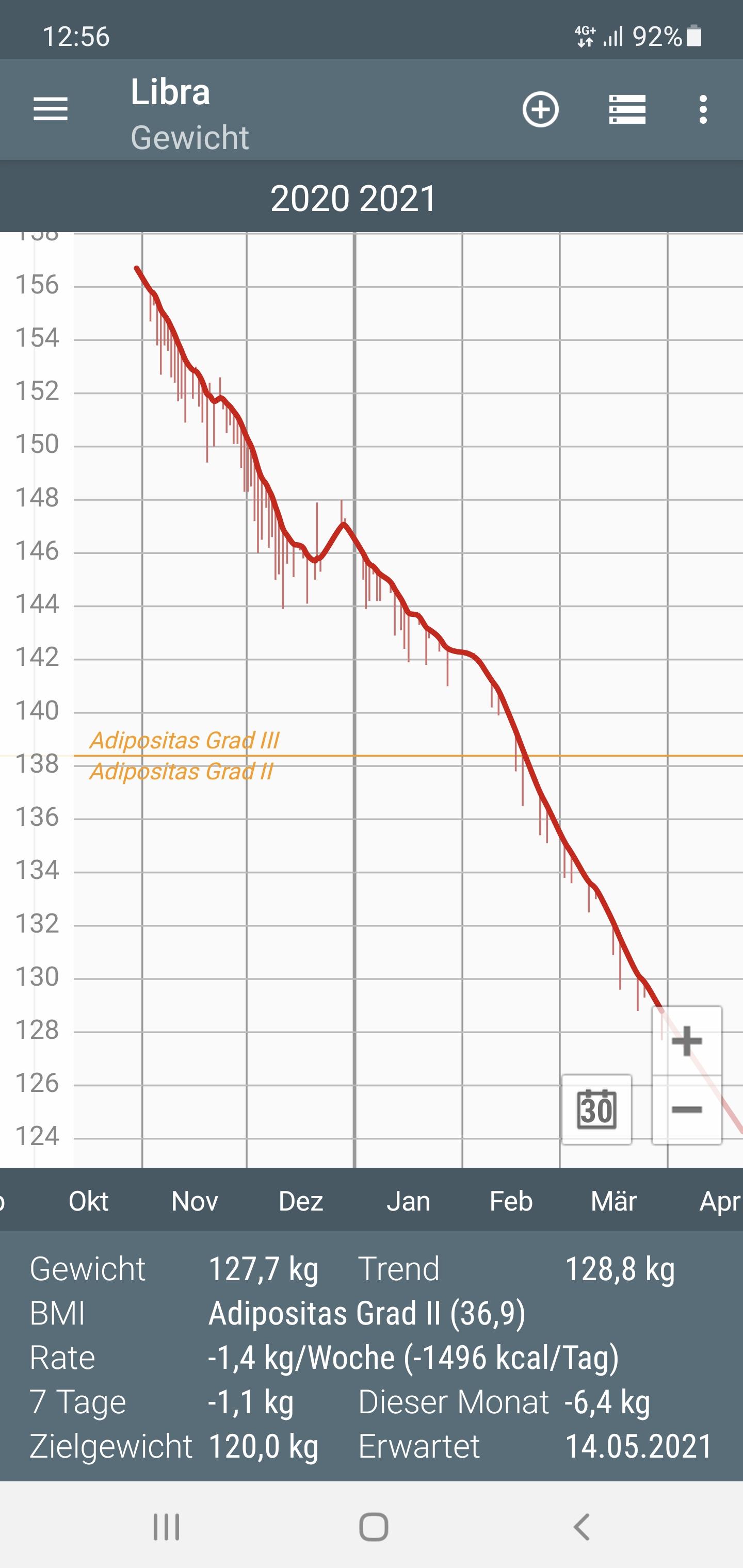 Gewichtskurve am 30.03.2021